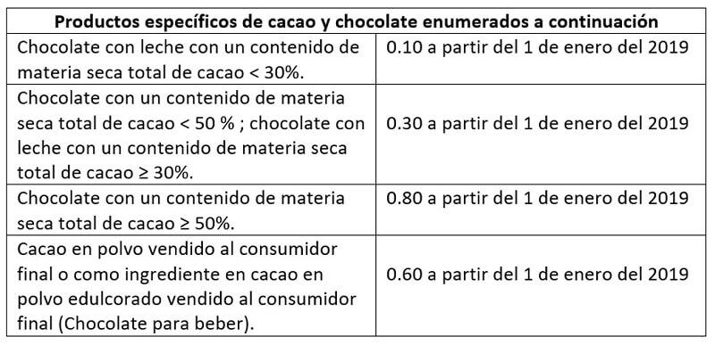 Regulacion de Cadmio en productos del Cacao