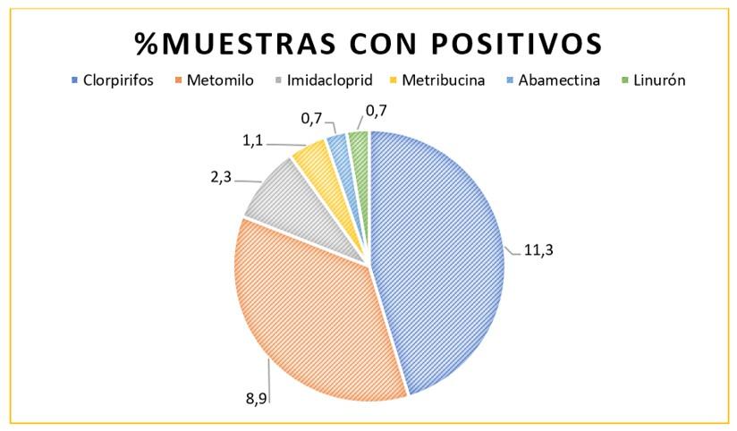Residuos de Pesticidas en Esparrago en Peru